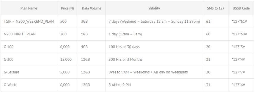 Glo Data Plan for Android, iPhone & PC 2