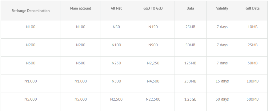 glo tariff plans code